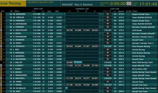 Test Hari kedua motoGP